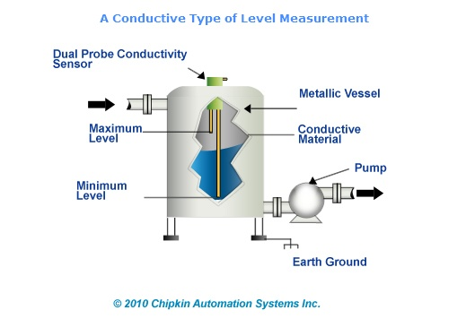 experiment report water conductivity level in View notes - conclusion from chem 101 at drexel conclusion in experiment a the conductivity of several different compounds was tested in distilled water the first few tested were all molecular.
