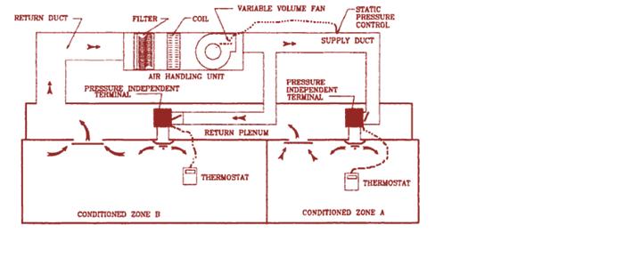 Variable Air Volume Automationwiki